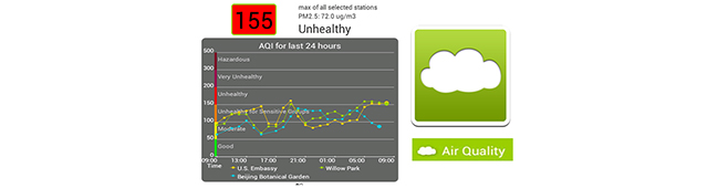 Air Quality china apps